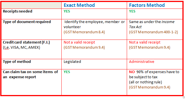 Exact Method versus Factors Method